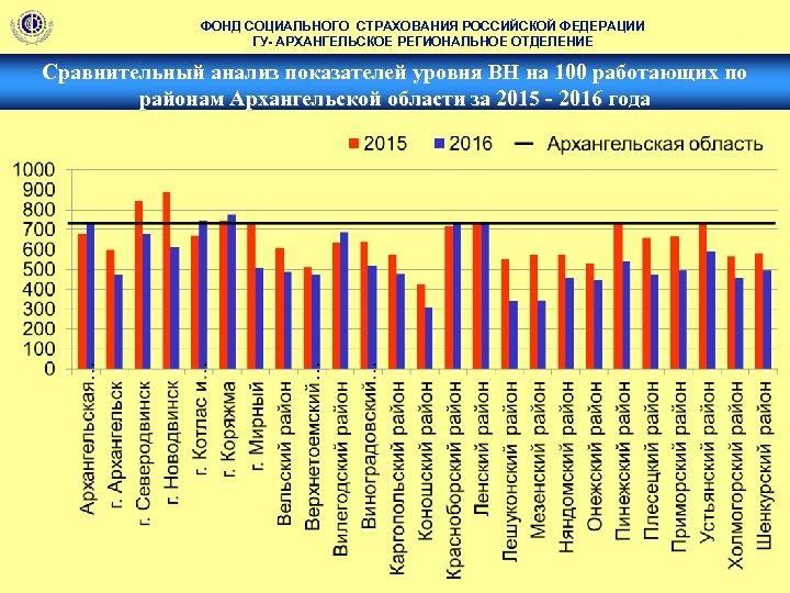 ФОНД СОЦИАЛЬНОГО СТРАХОВАНИЯ РОССИЙСКОЙ ФЕДЕРАЦИИ ГУ- АРХАНГЕЛЬСКОЕ РЕГИОНАЛЬНОЕ ОТДЕЛЕНИЕ Сравнительный анализ показателей уровня ВН