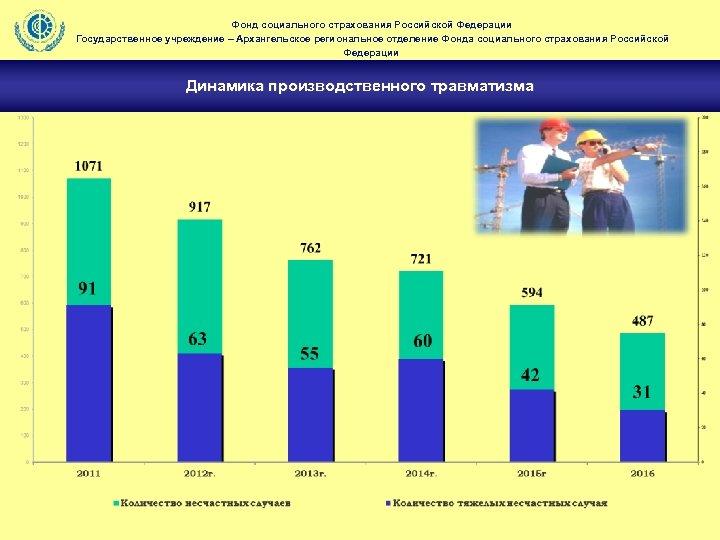 Фонд социального страхования Российской Федерации Государственное учреждение – Архангельское региональное отделение Фонда социального страхования