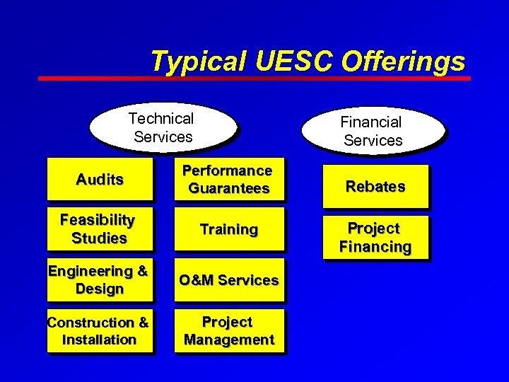 Typical UESC Offerings Technical Services Financial Services Audits Performance Guarantees Feasibility Studies Training Engineering