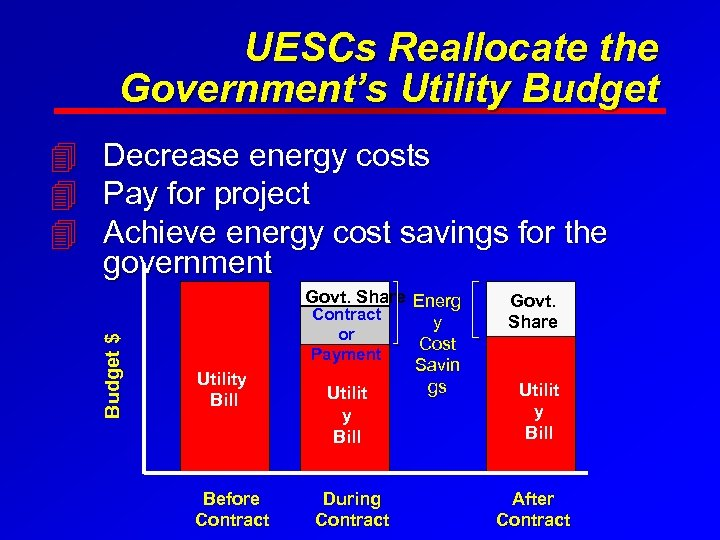 UESCs Reallocate the Government's Utility Budget $ 4 Decrease energy costs 4 Pay for