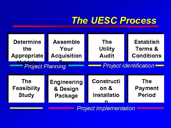 The UESC Process Determine Assemble the Your Appropriate Acquisition Vehicle Team Project Planning The
