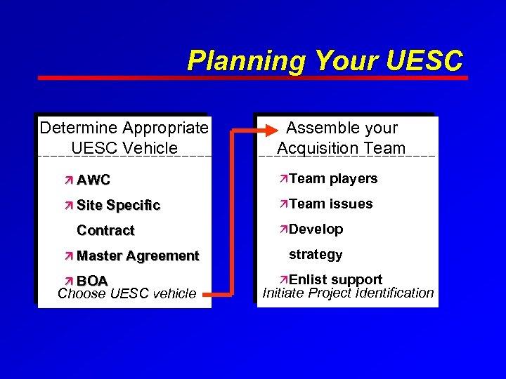 Planning Your UESC Determine Appropriate UESC Vehicle Assemble your Acquisition Team ä AWC äTeam