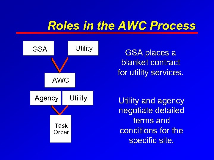 Roles in the AWC Process Utility GSA AWC Agency Task Order Utility GSA places