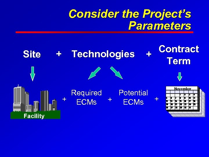Consider the Project's Parameters Site + Technologies Contract + Term Required Potential + ECMs