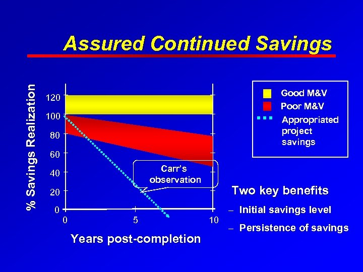 % Savings Realization Assured Continued Savings Good M&V Poor M&V 120 100 Appropriated project