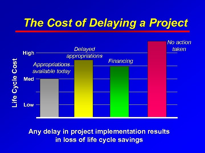 The Cost of Delaying a Project Delayed appropriations Financing Appropriations available today Life Cycle