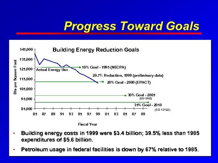 Progress Toward Goals Building Energy Reduction Goals Btu per Square Foot 145, 000 135,