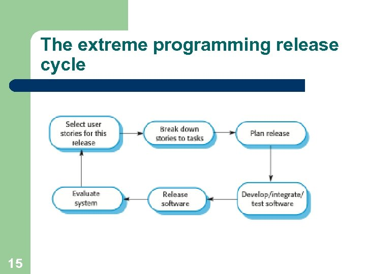 The extreme programming release cycle 15