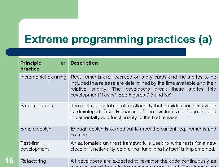 Extreme programming practices (a) Principle practice or Description Incremental planning Requirements are recorded on