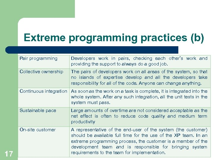 Extreme programming practices (b) Pair programming Developers work in pairs, checking each other's work