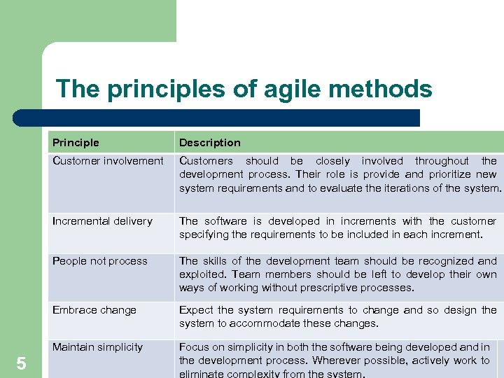 The principles of agile methods Principle Customer involvement Customers should be closely involved throughout