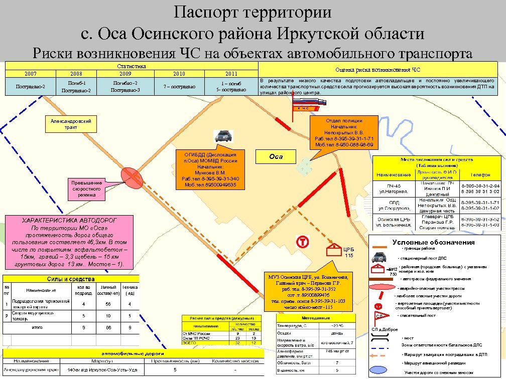 Паспорт территории с. Оса Осинского района Иркутской области Риски возникновения ЧС на объектах автомобильного