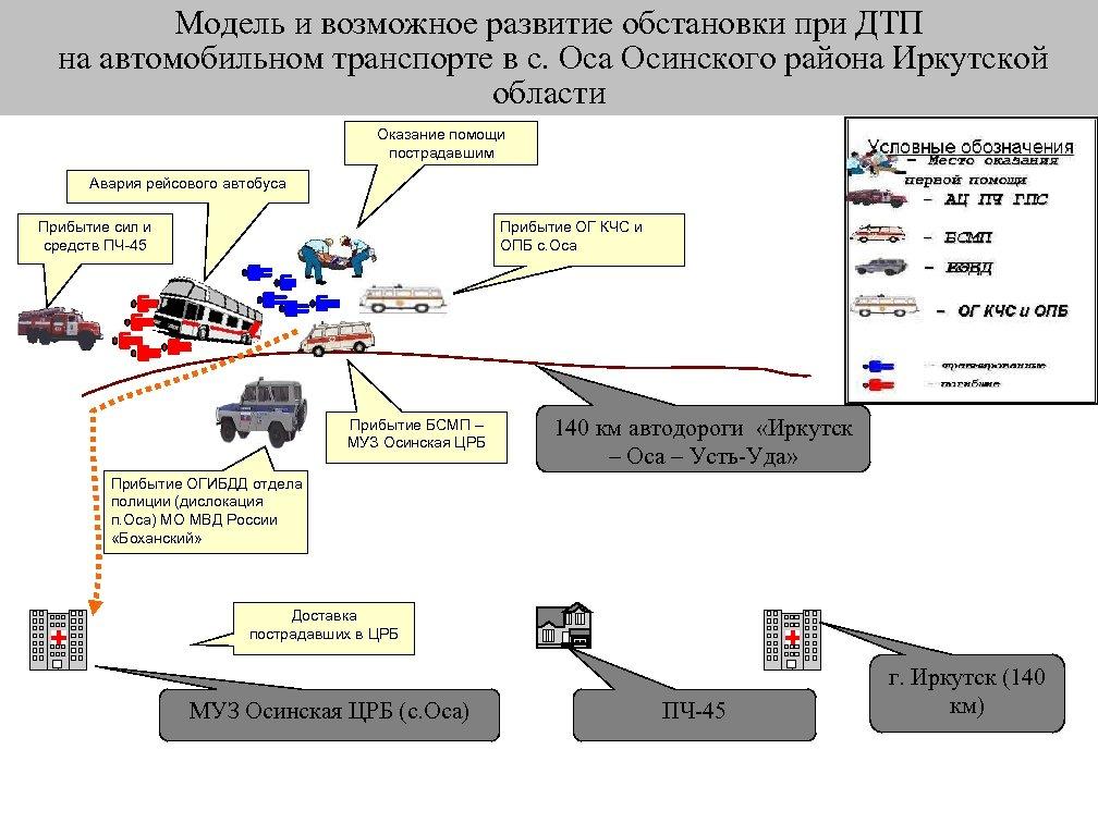 Модель и возможное развитие обстановки при ДТП на автомобильном транспорте в с. Оса Осинского