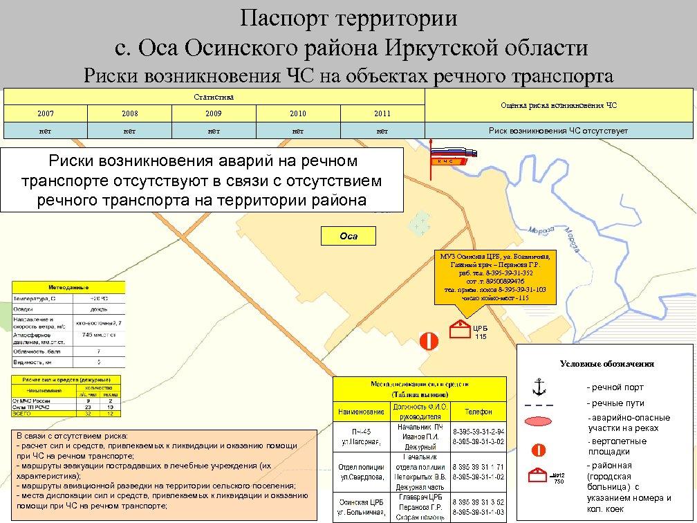 Паспорт территории с. Оса Осинского района Иркутской области Риски возникновения ЧС на объектах речного