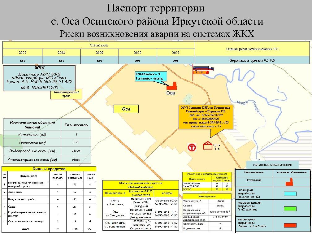 Паспорт территории с. Оса Осинского района Иркутской области Риски возникновения аварии на системах ЖКХ