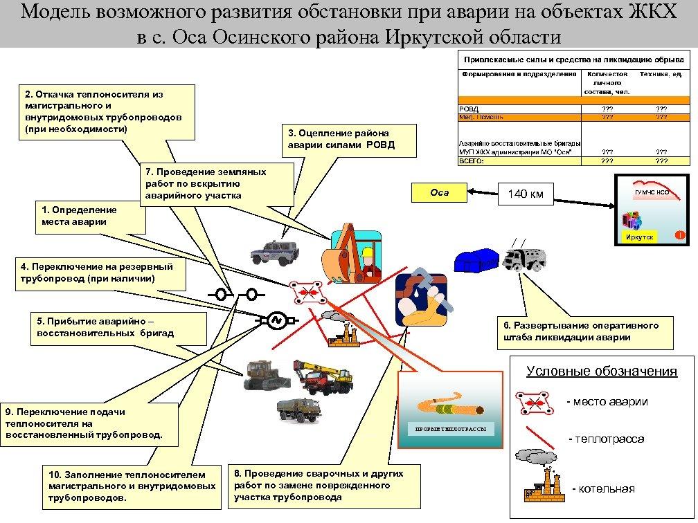 Модель возможного развития обстановки при аварии на объектах ЖКХ в с. Оса Осинского района