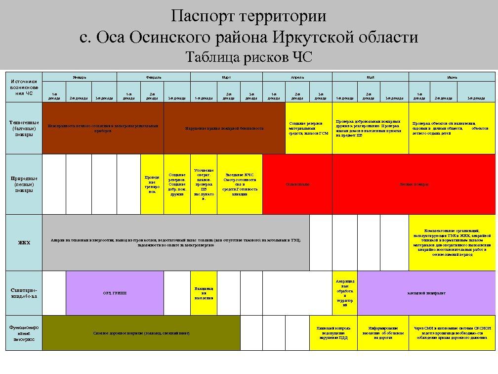 Паспорт территории с. Оса Осинского района Иркутской области Таблица рисков ЧС Источники возникнове ния