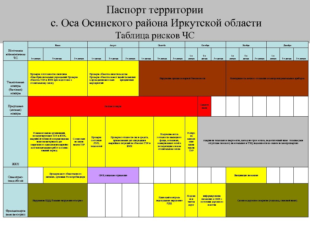 Паспорт территории с. Оса Осинского района Иркутской области Таблица рисков ЧС Июль Источники возникновения