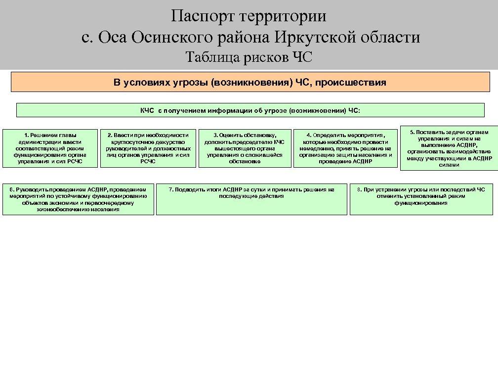 Паспорт территории с. Оса Осинского района Иркутской области План действий при ЧС Таблица рисков