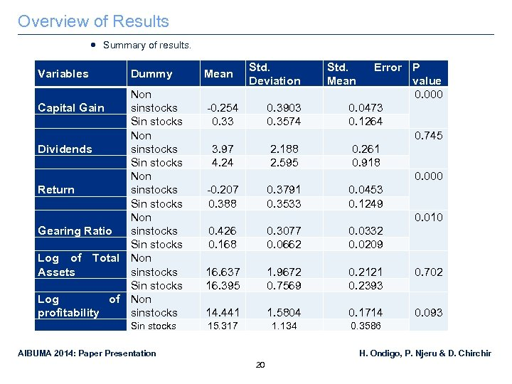 Overview of Results Summary of results. Variables Dummy Non Capital Gain sinstocks Sin stocks