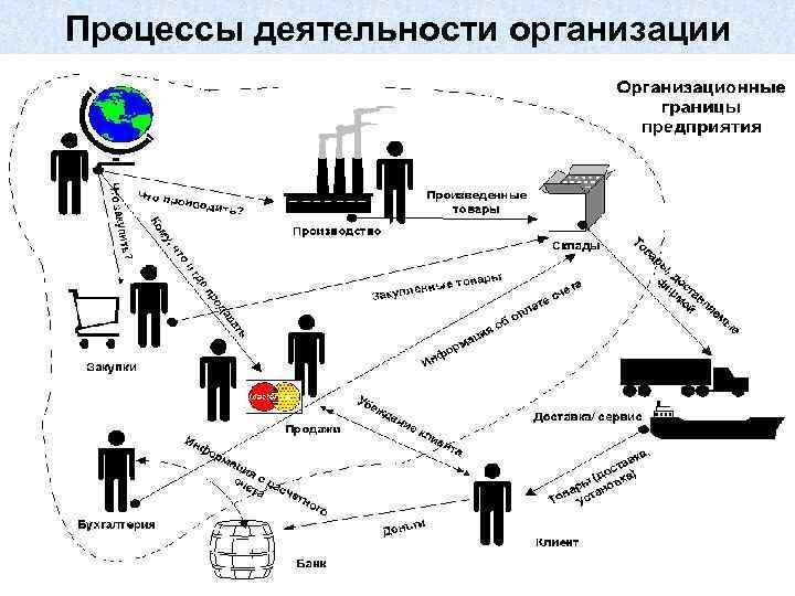 Процессы деятельности организации 15