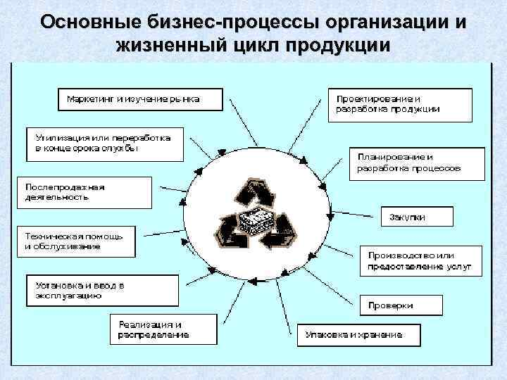Основные бизнес-процессы организации и жизненный цикл продукции 16
