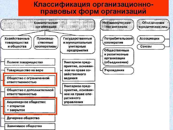 Классификация организационноправовых форм организаций 47