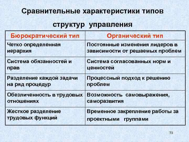 Сравнительные характеристики типов структур управления Бюрократический тип Органический тип Четко определенная иерархия Постоянные изменения