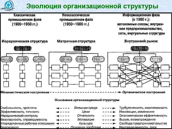 Эволюция организационной структуры 55