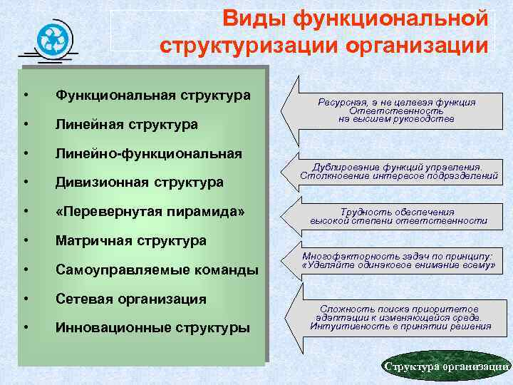 Виды функциональной структуризации организации • Функциональная структура • Линейно-функциональная • Дивизионная структура • «Перевернутая