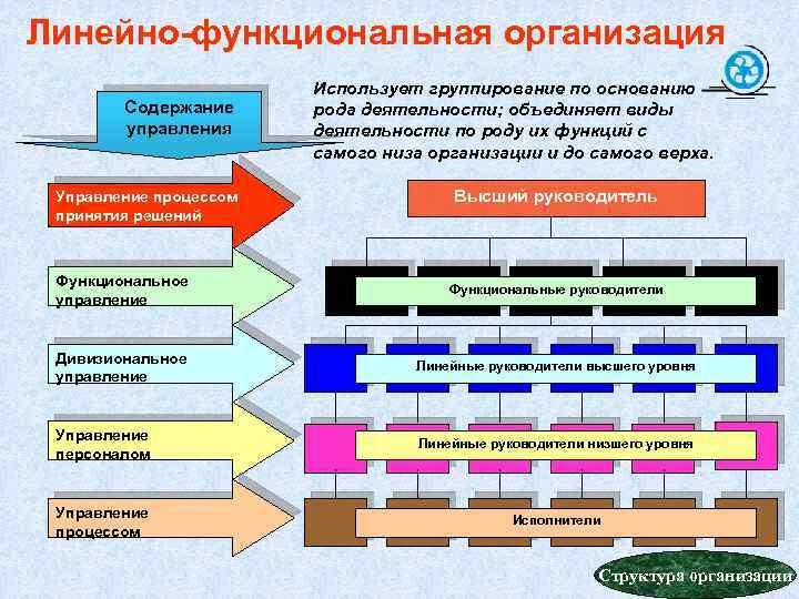Линейно-функциональная организация Содержание управления Управление процессом принятия решений Использует группирование по основанию рода деятельности;