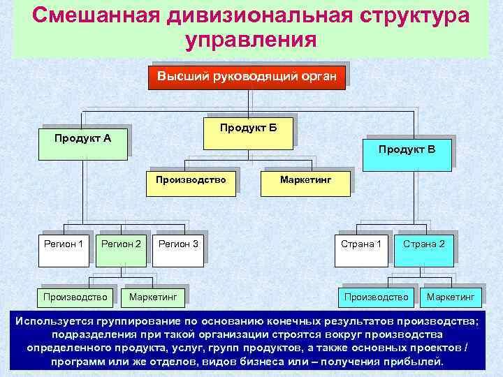 Смешанная дивизиональная структура управления Высший руководящий орган Продукт Б Продукт А Продукт В Производство
