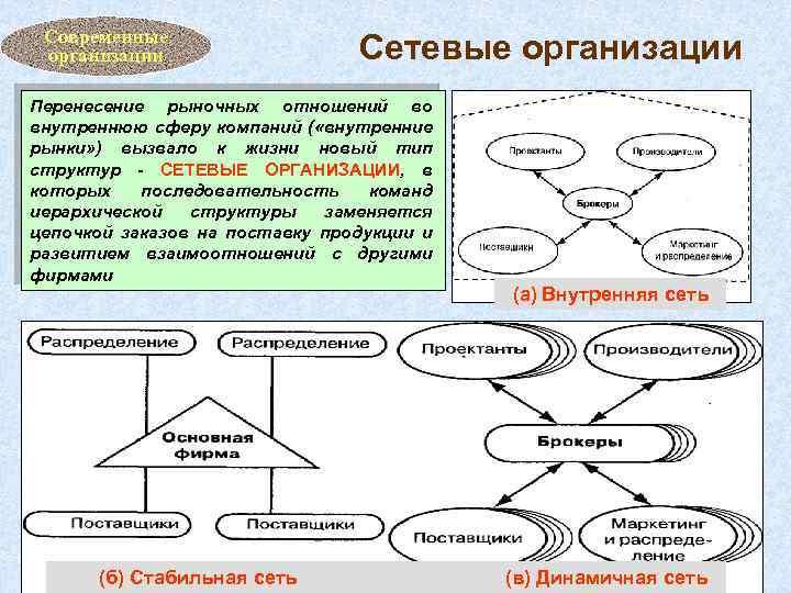 Современные организации Сетевые организации Перенесение рыночных отношений во внутреннюю сферу компаний ( «внутренние рынки»