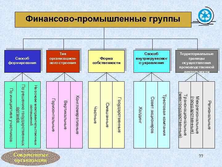 Финансово-промышленные группы Форма собственности Способ формирования Региональные Межрегиональные (государственные) Транснациональные (межгосударственные) Трестовая компания Совет