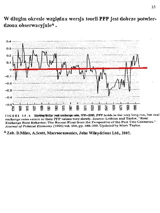 35 W długim okresie względna wersja teorii PPP jest dobrze potwierdzona obserwacyjnie. A. -----