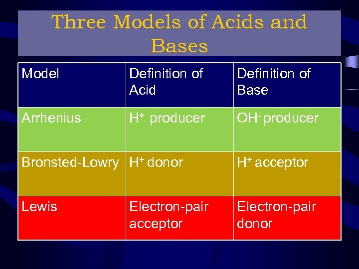 Three Models of Acids and Bases Model Definition of Acid Definition of Base Arrhenius