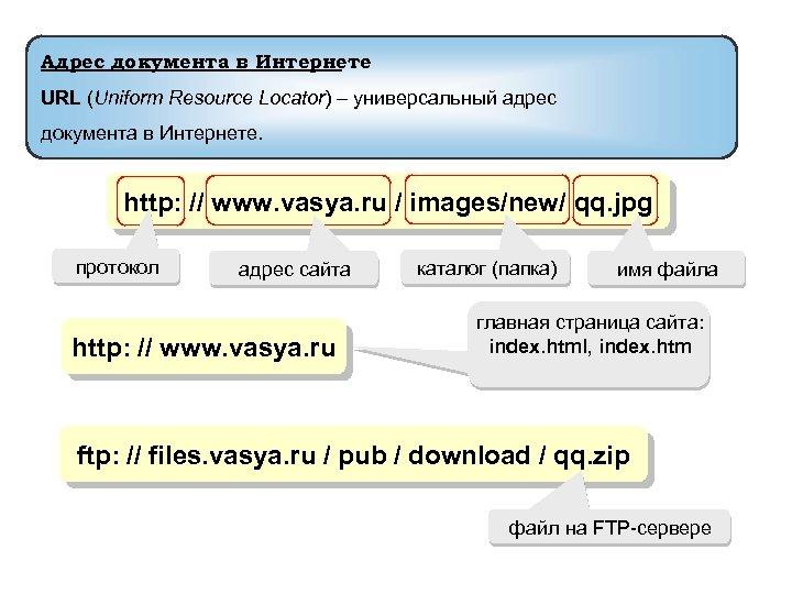 Адрес документа в Интернете URL (Uniform Resource Locator) – универсальный адрес документа в Интернете.