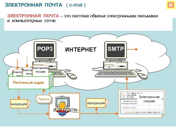ЭЛЕКТРОННАЯ ПОЧТА ( e-mail ) ЭЛЕКТРОННАЯ ПОЧТА – это система обмена электронными письмами в