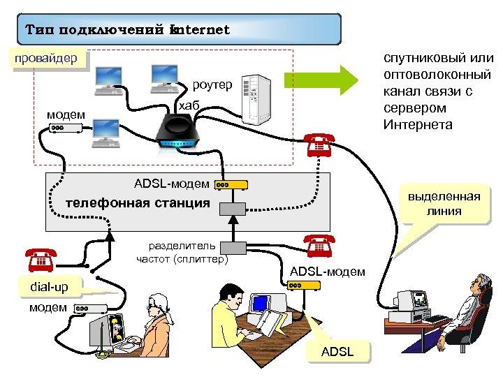 Тип подключений к Internet спутниковый или оптоволоконный канал связи с сервером Интернета провайдер роутер