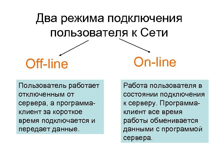 Два режима подключения пользователя к Сети Off-line Пользователь работает отключенным от сервера, а программаклиент