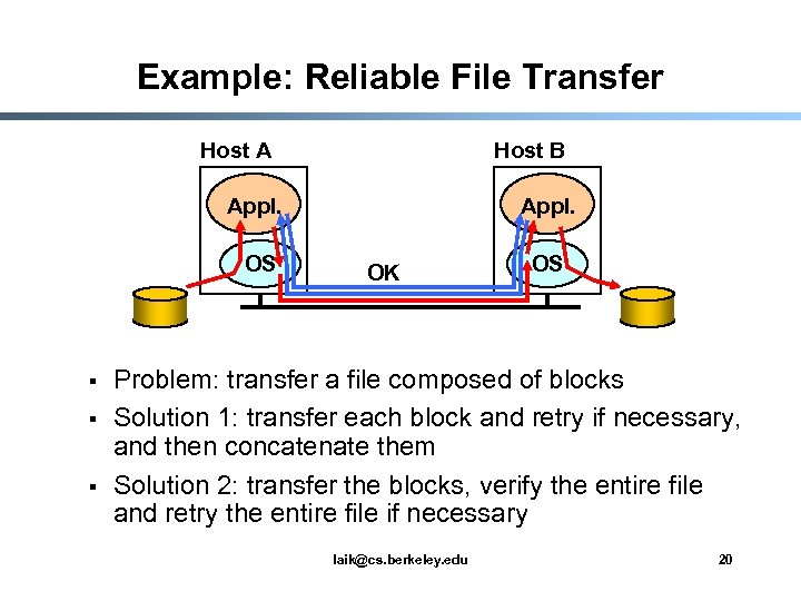 Example: Reliable File Transfer Host A Host B Appl. OS § § § Appl.