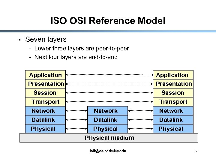 ISO OSI Reference Model § Seven layers - Lower three layers are peer-to-peer -