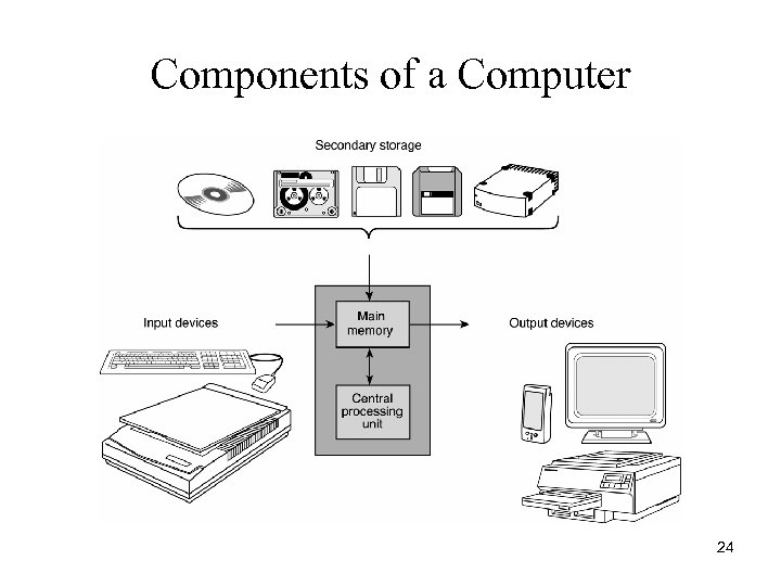 Components of a Computer 24