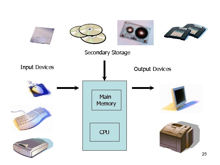 Secondary Storage Input Devices Output Devices Main Memory CPU 25