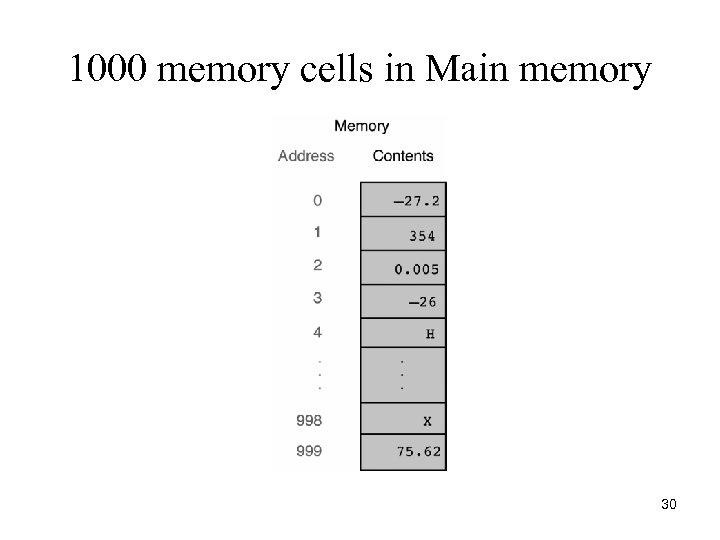 1000 memory cells in Main memory 30