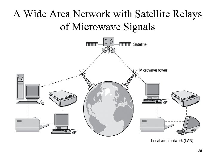 A Wide Area Network with Satellite Relays of Microwave Signals 38