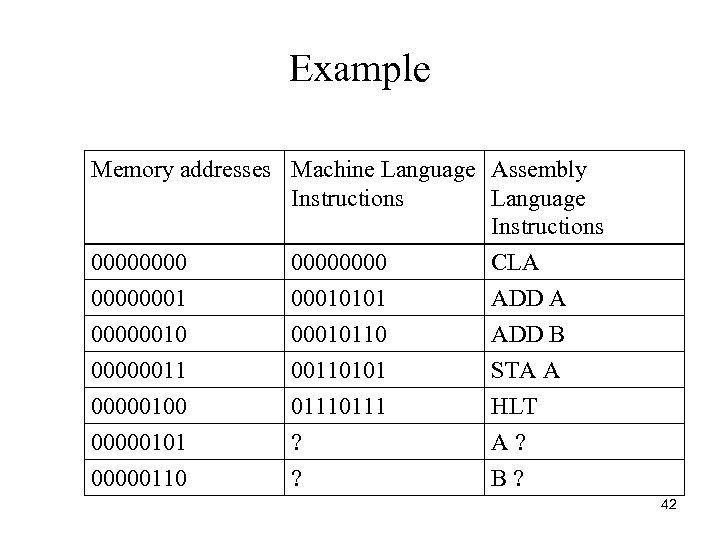 Example Memory addresses Machine Language Assembly Instructions Language Instructions 00000000 CLA 000000010101 ADD A