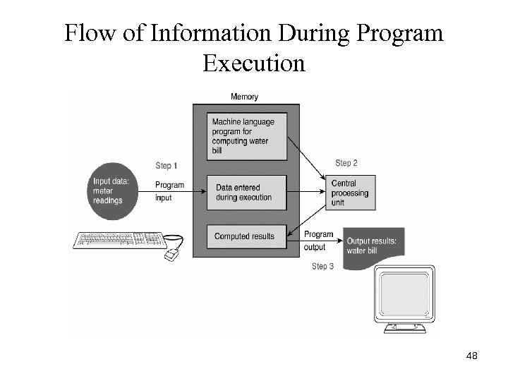 Flow of Information During Program Execution 48