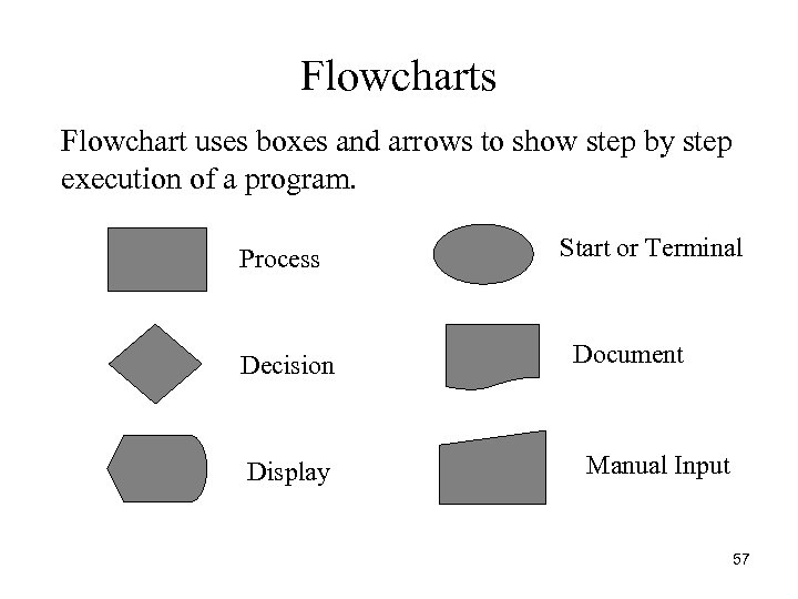 Flowcharts Flowchart uses boxes and arrows to show step by step execution of a