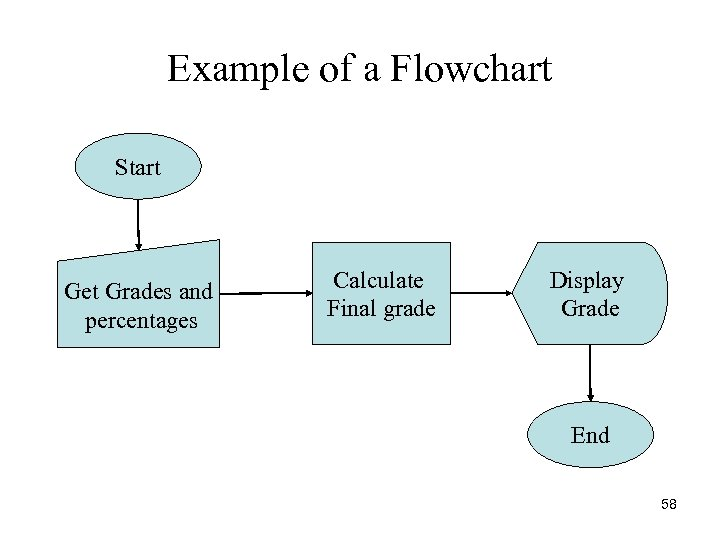 Example of a Flowchart Start Get Grades and percentages Calculate Final grade Display Grade